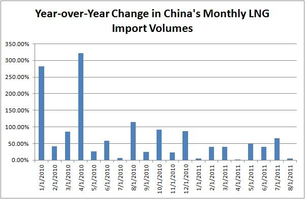 Description: http://kr.nlh1.com/images/201107/China%20YOY%20LNG%20Vol%20Change.jpg