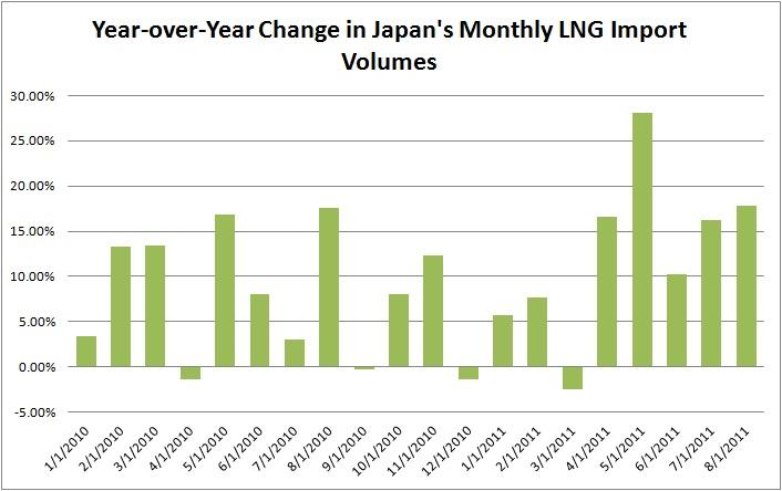 Description: http://kr.nlh1.com/images/201107/Japan%20YOY%20LNG%20Vol%20Change.jpg