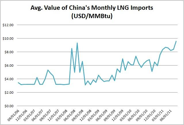 Description: http://kr.nlh1.com/images/201107/China%20LNG%20Imports.jpg