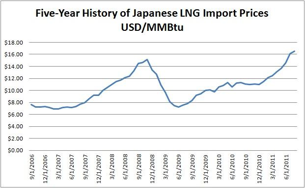 Description: http://kr.nlh1.com/images/201107/Japan%20LNG%20Prices.jpg