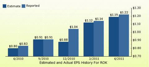 paid2trade.com Quarterly Estimates And Actual EPS results ROK