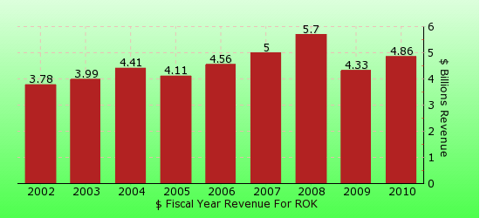 paid2trade.com revenue gross bar chart for ROK