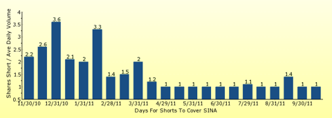 paid2trade.com number of days to cover short interest based on average daily trading volume for SINA