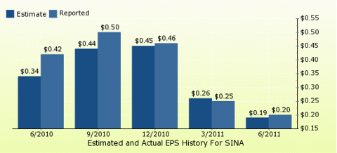 paid2trade.com Quarterly Estimates And Actual EPS results SINA