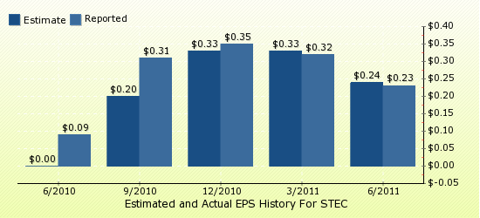 paid2trade.com Quarterly Estimates And Actual EPS results STEC