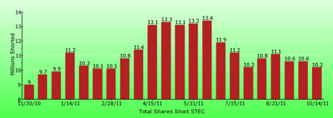 paid2trade.com short interest tool. The total short interest number of shares for STEC