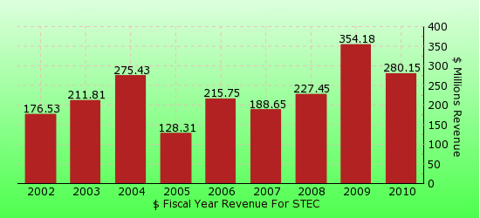 paid2trade.com revenue gross bar chart for STEC