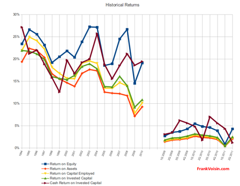 Lincare Holdings Inc - Historical Returns, 1994 - 2Q 2011
