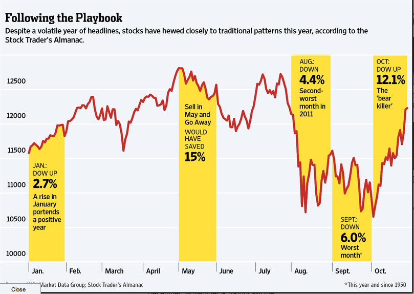 Almanac Investing Chart