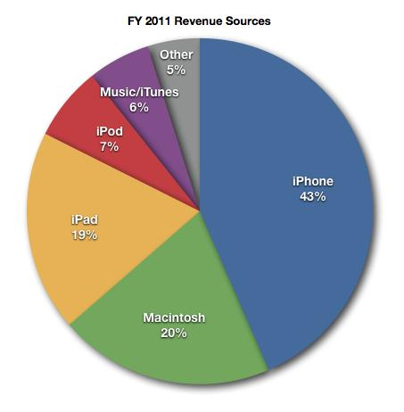 Apple FY2011 revenue source