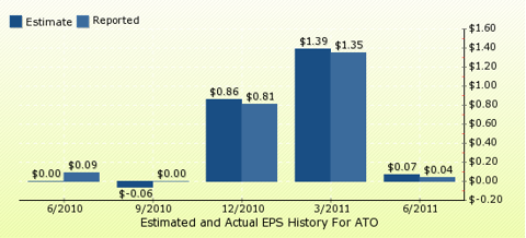paid2trade.com Quarterly Estimates And Actual EPS results ATO