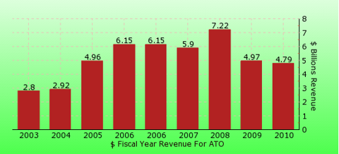 paid2trade.com revenue gross bar chart for ATO
