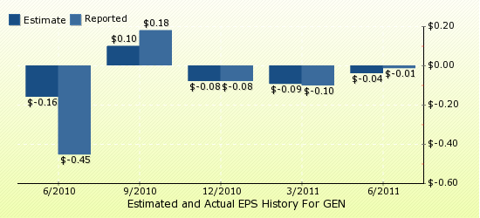 paid2trade.com Quarterly Estimates And Actual EPS results GEN