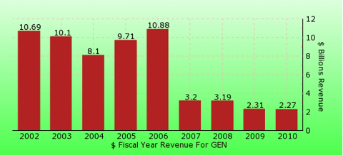 paid2trade.com revenue gross bar chart for GEN