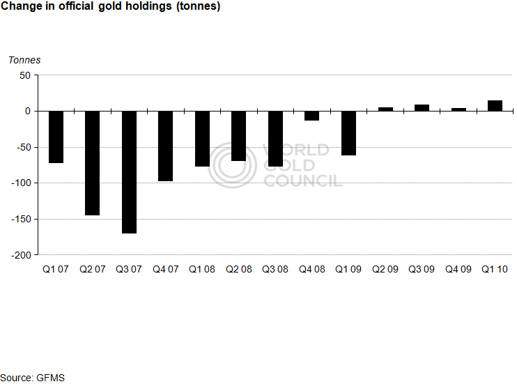 Central bank purchases of gold