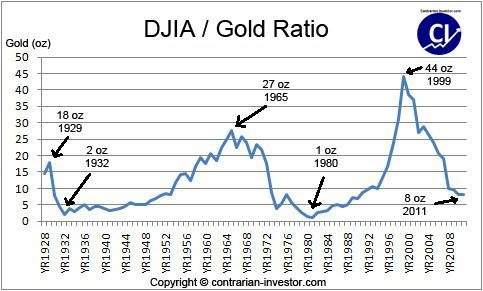Gold-Dow Ratio