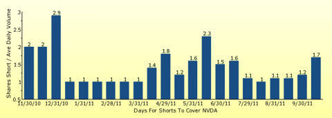paid2trade.com number of days to cover short interest based on average daily trading volume for NVDA