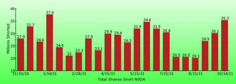paid2trade.com short interest tool. The total short interest number of shares for NVDA