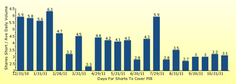 paid2trade.com number of days to cover short interest based on average daily trading volume for PIR