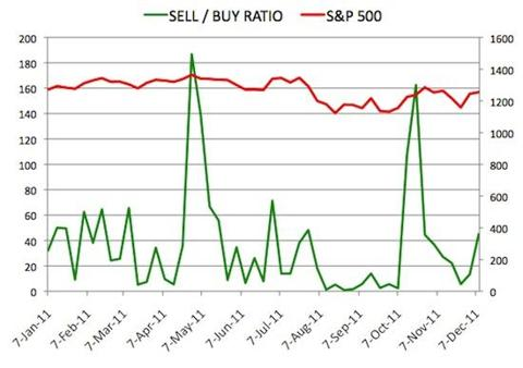 Insider Sell Buy Ratio December 9, 2011