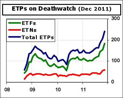 ETF-Deathwatch-Count-2011-1