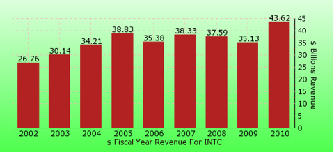 paid2trade.com revenue gross bar chart for INTC