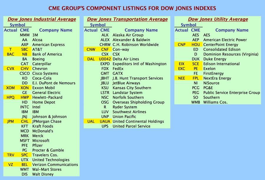 Omurtlak84 Dow Jones Stock Symbols