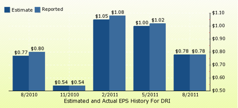 paid2trade.com Quarterly Estimates And Actual EPS results DRI