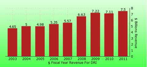 paid2trade.com revenue gross bar chart for DRI