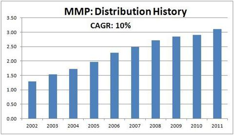 MMP: Magellan Midstream Partners, L.P.