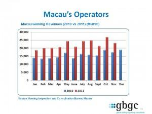 GBGC Macau Monthly Casino Revenues