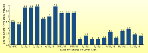 paid2trade.com number of days to cover short interest based on average daily trading volume for TIBX