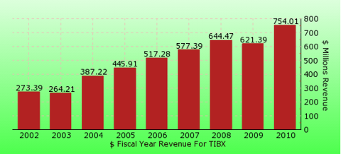 paid2trade.com revenue gross bar chart for TIBX