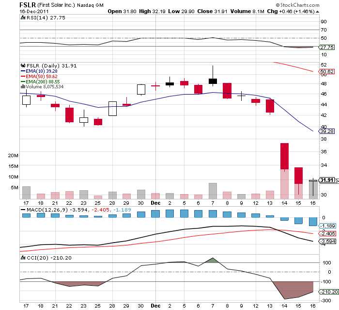 FSLR Chart - 1 month