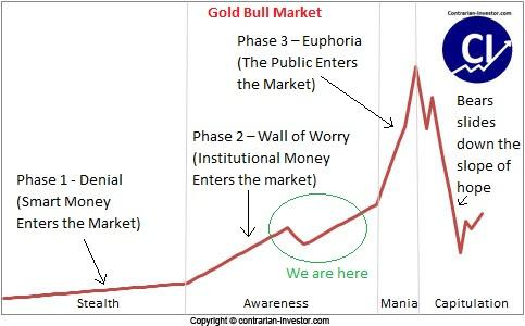 Gold Bull Market