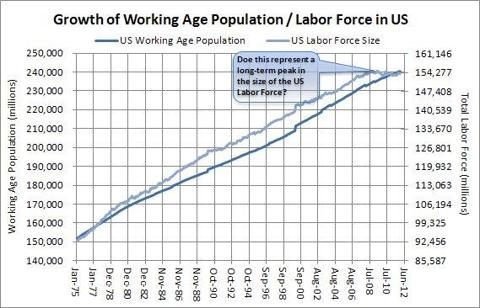 Growth of US Labor Force