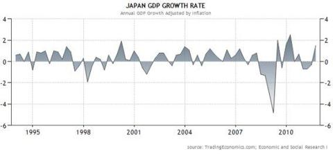 Real GDP Growth in Japan
