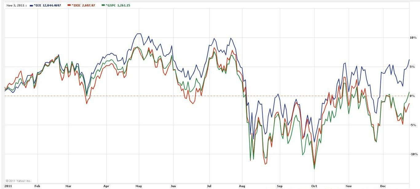 Dow,S&amp;P and Nasdaq YTD Chart