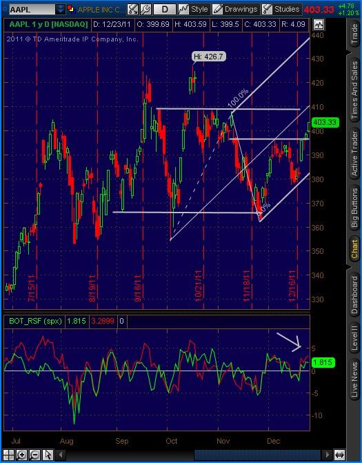 20111223 AAPL Daily