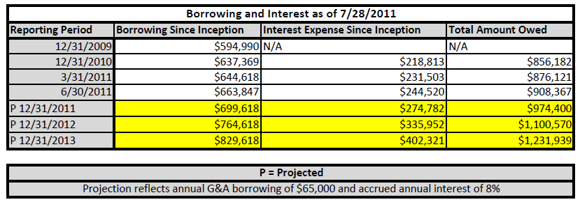 TISDZ Borrowing and Interest To Date