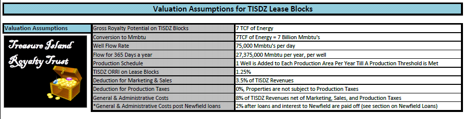 TISDZ Valuation Assumptions
