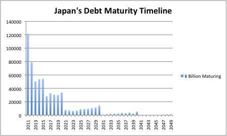 saupload_Japan-Debt-Maturity-Timeline-2011_1.jpg