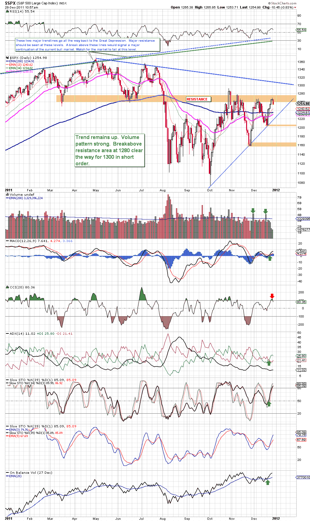 S&amp;P 500 Daily Update
