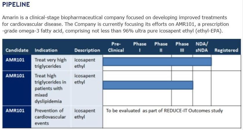 AMRN Pipeline
