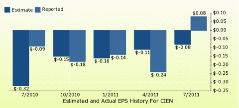 paid2trade.com Quarterly Estimates And Actual EPS results CIEN