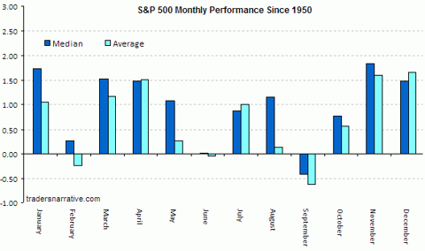 sp-monthly-performance-since-1950