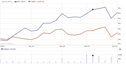 PPA (blue) vs. S&P500 (red) - 2011 YTD