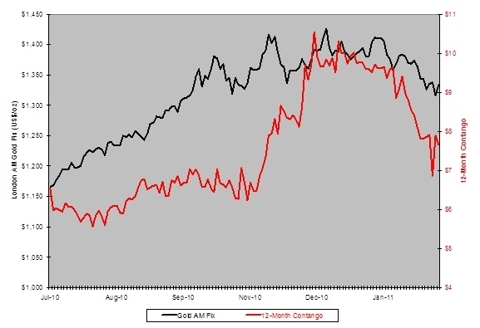 Gold Price And Contango
