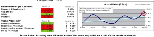 AAPL Accruals and Capital Productivity