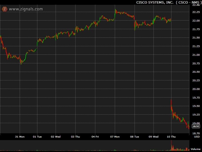 csco stock. Again, Cisco#39;s stock was